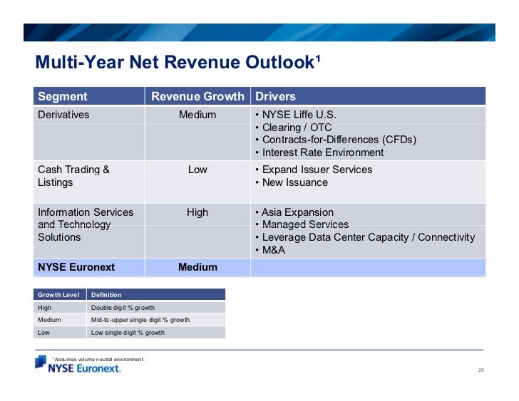 Multi-Year Net Revenue Outlook¹Segment                                        Revenue Growth DriversDerivatives           ...