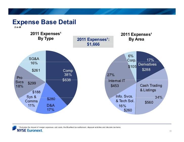 Expense Base Detail$i M in                2011 Expenses¹                                                                  ...