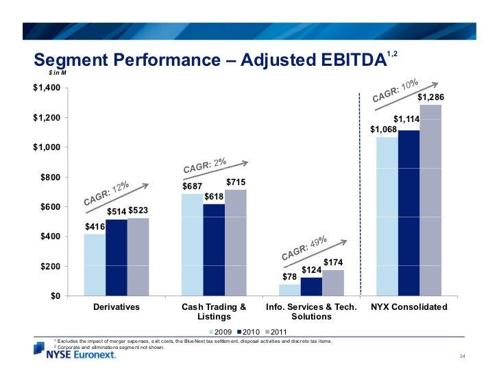 1,2Segment Performance – Adjusted EBITDA   $ in M$1,400                                                                   ...