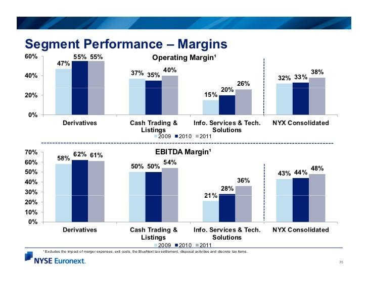 Segment Performance – Margins60%                     55% 55%                                          Operating Margin¹   ...