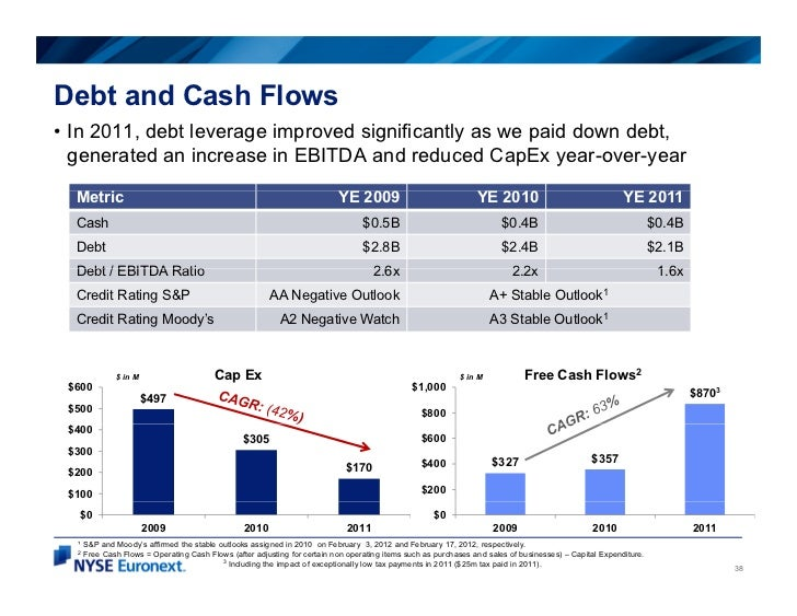 Debt and Cash Flows• In 2011, debt leverage improved significantly as we paid down debt,  generated an increase in EBITDA ...