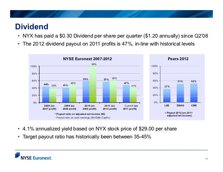 Dividend• NYX has paid a $0.30 Dividend per share per quarter ($1.20 annually) since Q2'08• The 2012 dividend payout on 20...