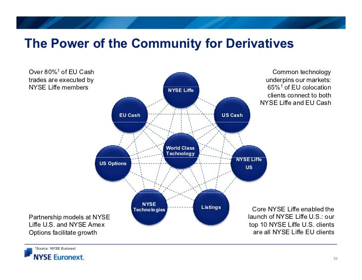 The Power of the Community for DerivativesOver 80%1 of EU Cash                                                            ...