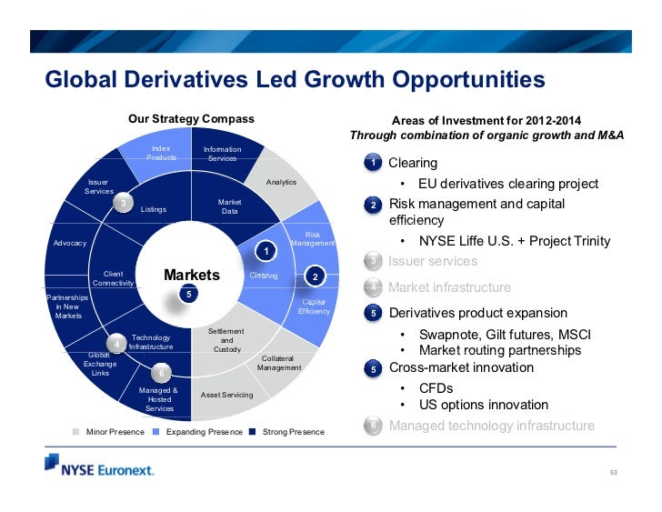 Global Derivatives Led Growth Opportunities                             Our Strategy Compass                              ...