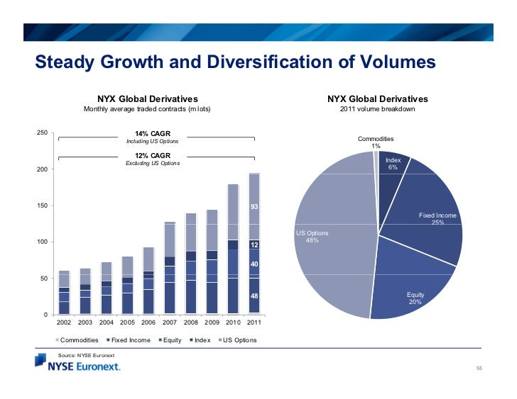 Steady Growth and Diversification of Volumes                    NYX Global Derivatives                                    ...