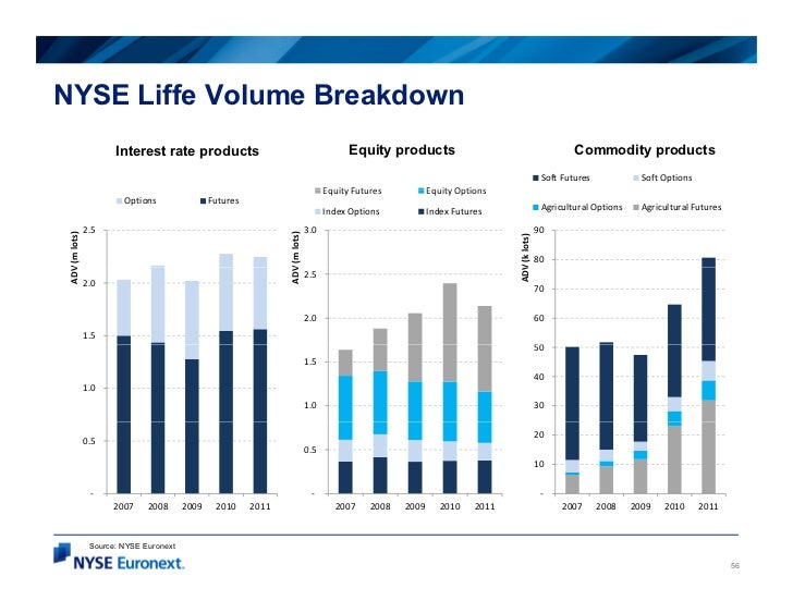NYSE Liffe Volume Breakdown                       Interest rate products                                               Equ...