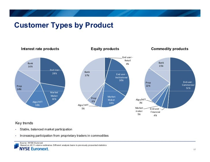 Customer Types by Product       Interest rate products                     p                                              ...