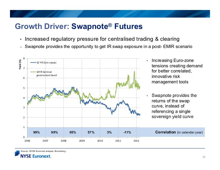 Growth Driver: Swapnote® Futures    •            Increased regulatory pressure for centralised trading & clearing    –    ...