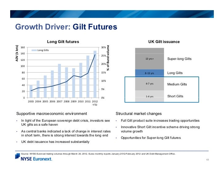 Growth Driver: Gilt Futures                                      Long Gilt futures                                        ...