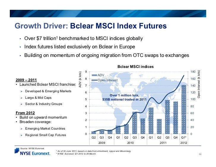 Growth Driver: Bclear MSCI Index Futures  •   Over $7 trillion1 benchmarked to MSCI indices globally  •   Index futures li...