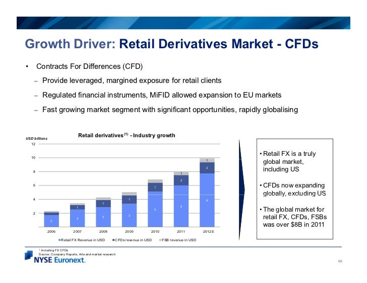 Growth Driver: Retail Derivatives Market - CFDs•        Contracts For Differences (CFD)     –     Provide leveraged, margi...