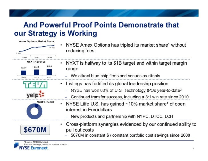 And Powerful Proof Points Demonstrate thatour Strategy is Working  Amex Options Market Share                              ...