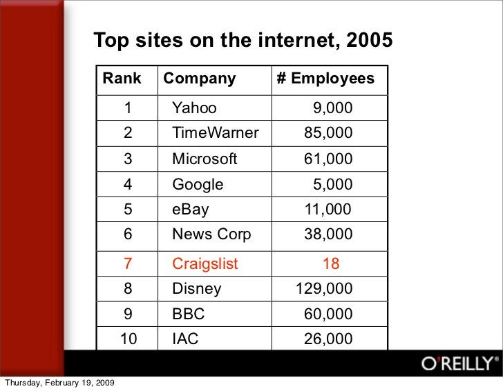 Top sites on the internet, 2005                        Rank        Company      # Employees                               ...