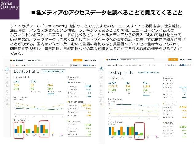 ■各メディアのアクセスデータを調べることで⾒見見えてくること サイト分析ツール「SimilarWeb」を使うことでおおよその各ニュースサイトの訪問者数、流流⼊入経路路、 滞在時間、アクセスがされている地域、ランキングを⾒見見ることが可能。ニ...