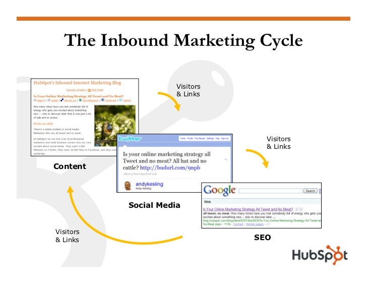 The Inbound Marketing Cycle                        Visitors                       & Links                                 ...