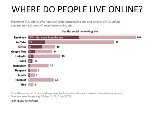 WHERE DO PEOPLE LIVE ONLINE?