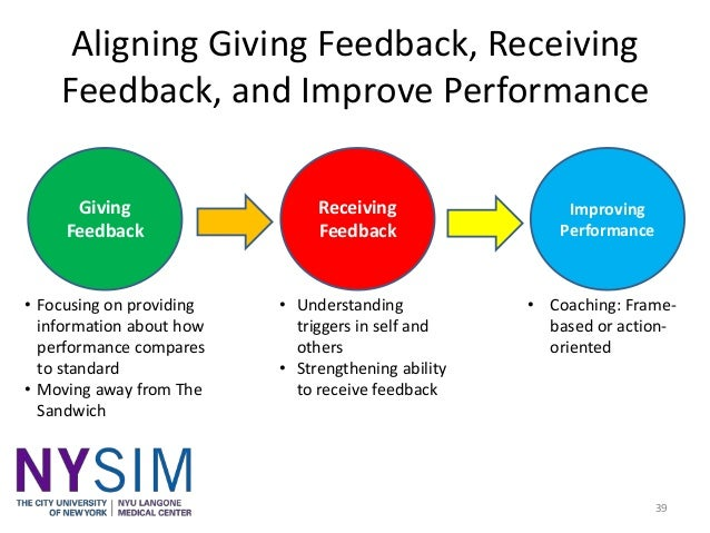 giving feedback Giving feedback - 3 funny examples of giving employee feedback giving feedback doesn't have to be hard shari harley's funny communication skills training video demonstrates three examples of giving feedback in a minute and forty one seconds giving feedback fast is better than spending 20 or 90 minutes giving feedback.