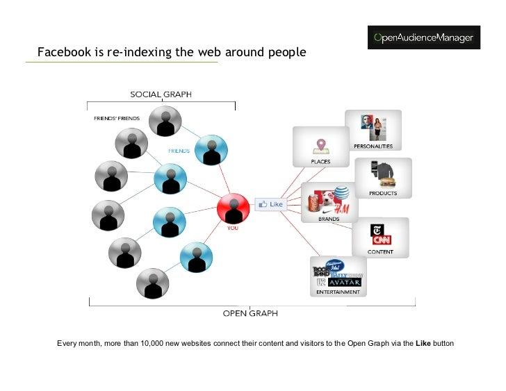 how to create facebook api