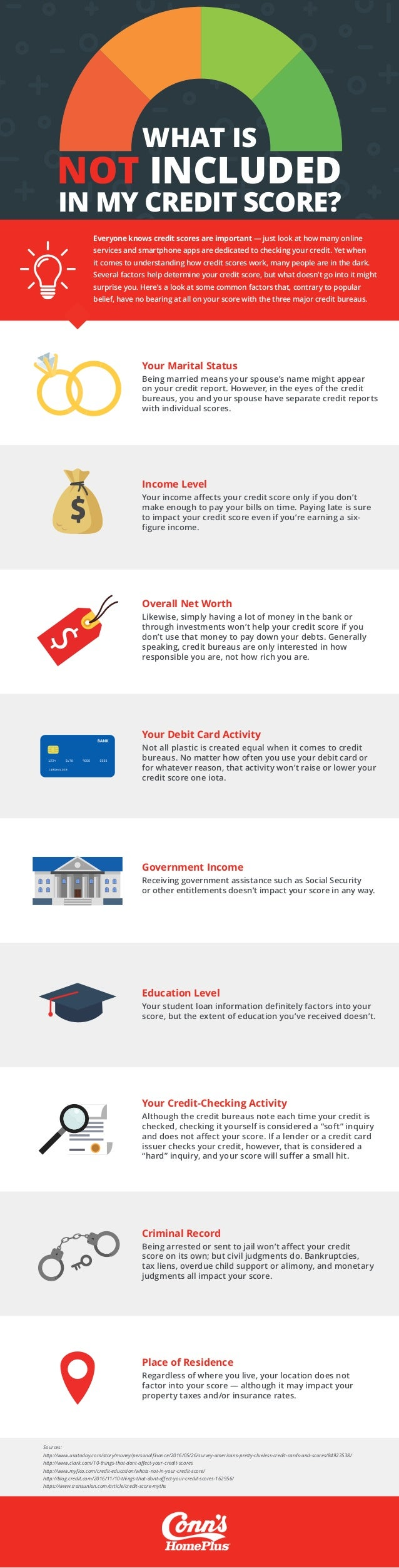 WHAT IS NOT INCLUDED IN MY CREDIT SCORE? Everyone knows credit scores are important — just look at how many online service...