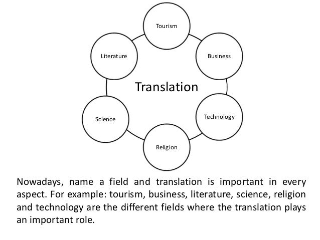 aspects of scientific translation T he place of the bible in the scientific task of understanding the natural  english translation,  (2003)free  as well as prior aspects that .