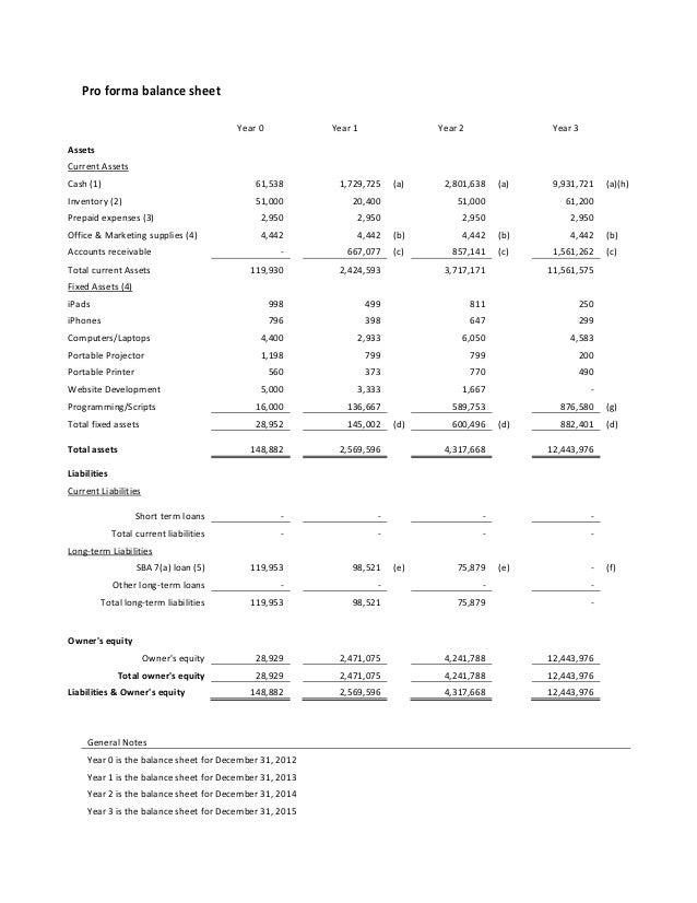how to classify employee share plan loans in balance sheet