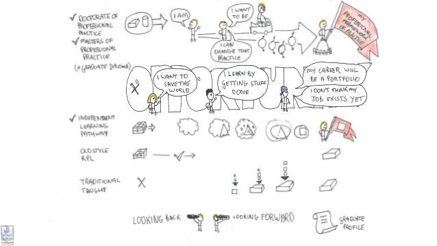 Designing a product for the globe: Bachelor of Leadership for Change