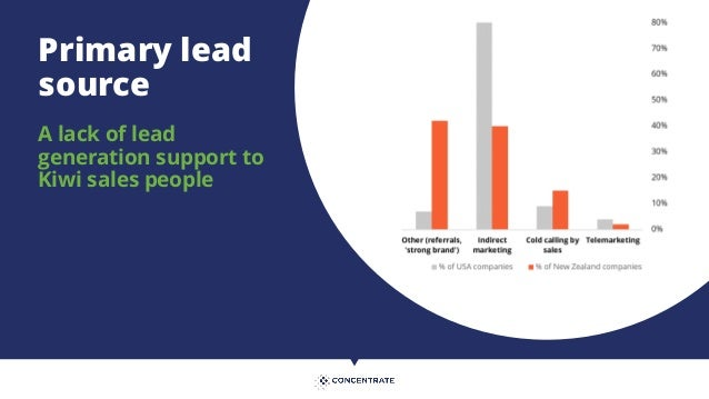 Top challenge in managing sales teams Great sales people, but not delivering high volume repeatable sales