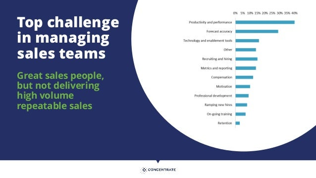 Technologies used by sales team 0% 5% 10% 15% 20% 25% 30% 35% 40% Diallers/click-to-dial Gamification and leader boards Co...