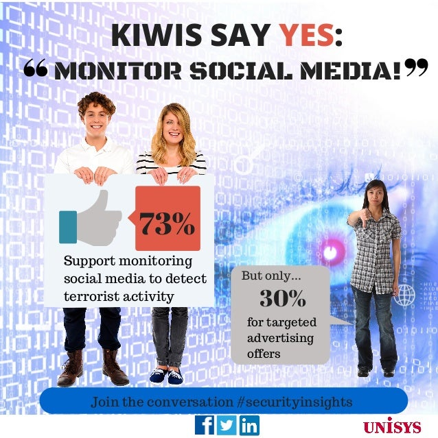 30% for targeted advertising offers 73% Support monitoring social media to detect terrorist activity KIWIS SAY YES: MONITO...