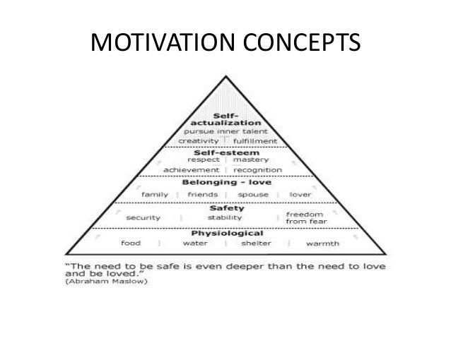 O.b. c 7 motivation concepts
