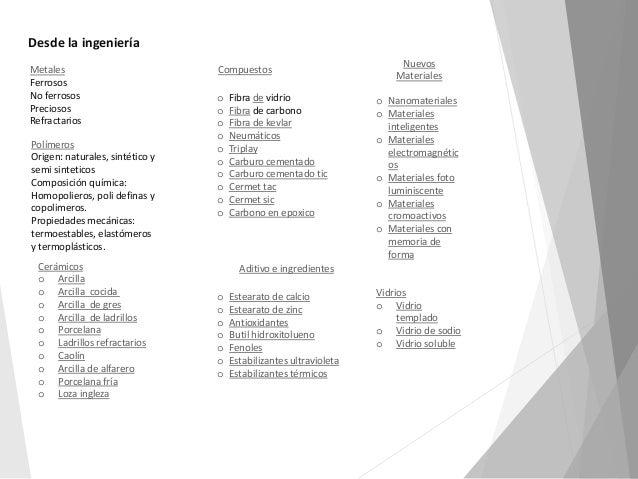 Materiales - Ladrillo refractario medidas ...