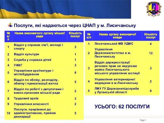 Литвинюк O Slide 3