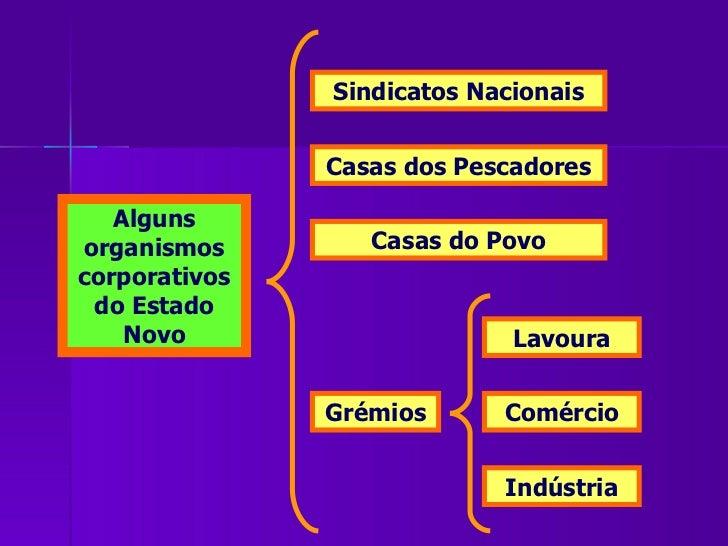 Alguns organismos corporativos do Estado Novo Casas dos Pescadores Casas do Povo Grémios Lavoura Comércio Indústria Sindic...