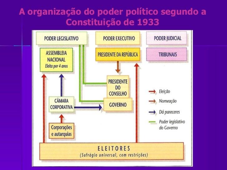 A organização do poder político segundo a Constituição de 1933