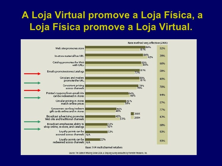 A Loja Virtual promove a Loja Física, a Loja Física promove a Loja Virtual.