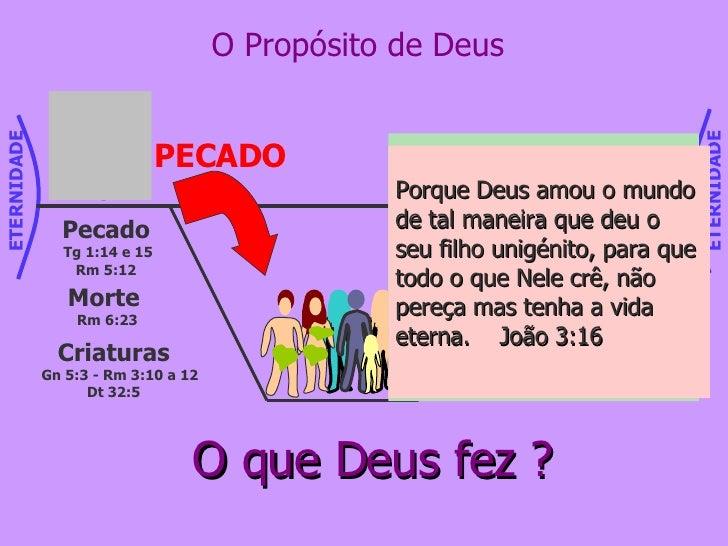 O Propósito de Deus Criaturas Gn 5:3 - Rm 3:10 a 12 Dt 32:5 Pecado Tg 1:14 e 15 Rm 5:12 Morte  Rm 6:23 O que Deus fez ? Se...