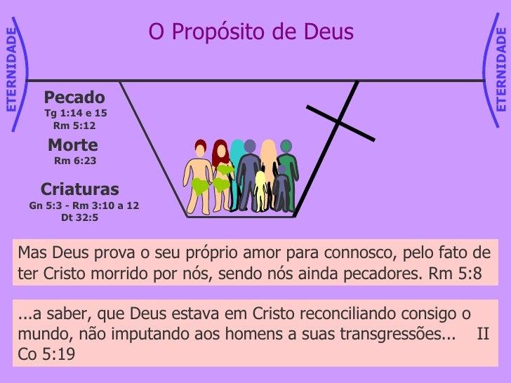 O Propósito de Deus Criaturas Gn 5:3 - Rm 3:10 a 12 Dt 32:5 Pecado Tg 1:14 e 15 Rm 5:12 Morte  Rm 6:23 Mas Deus prova o se...