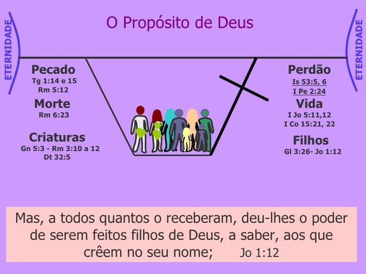 Pois todos vós sois filhos de Deus mediante a fé em Cristo Jesus;  Gl 3:26 O Propósito de Deus Criaturas Gn 5:3 - Rm 3:10 ...