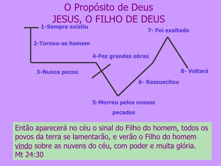 O Propósito de Deus JESUS, O FILHO DE DEUS 5-Morreu pelos nossos pecados 6- Ressuscitou 7- Foi exaltado 1-Sempre existiu 2...