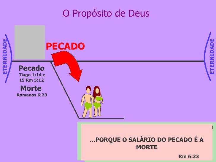 O Propósito de Deus Pecado Tiago 1:14 e 15 Rm 5:12 Morte  Romanos 6:23 ...Ao contrário, cada um é tentado pela sua própria...