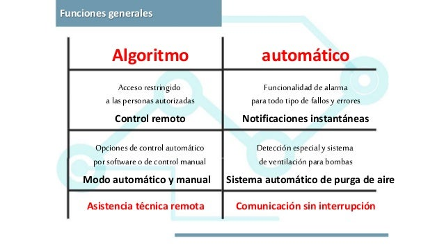 automático Comunicación sin interrupción Algoritmo Asistencia técnica remota Notificaciones instantáneasControl remoto Sis...