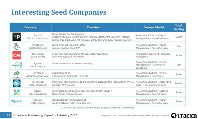 Tracxn Research - Finance & Accounting Landscape, February 2017