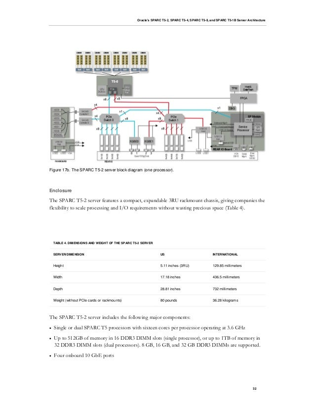 o sparctarchitecture, wiring diagram