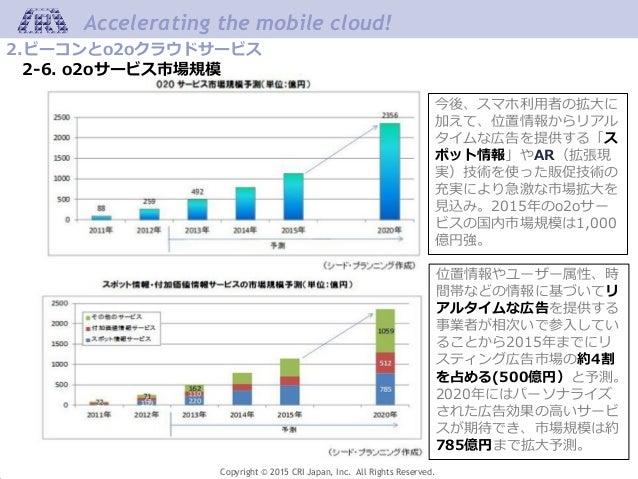 Copyright © 2015 CRI Japan, Inc. All Rights Reserved. Accelerating the mobile cloud! 今後、スマホ利用者の拡大に 加えて、位置情報からリアル タイムな広告を提供...