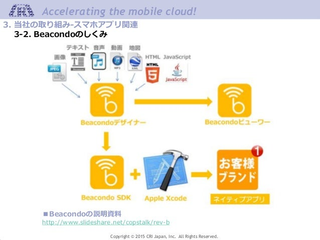 Copyright © 2015 CRI Japan, Inc. All Rights Reserved. Accelerating the mobile cloud! ■Beacondoの説明資料 http://www.slideshare....