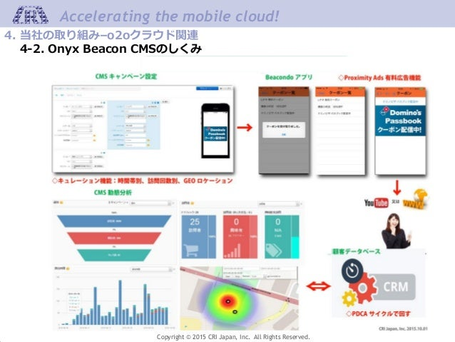Copyright © 2015 CRI Japan, Inc. All Rights Reserved. Accelerating the mobile cloud! 4. 当社の取り組み–o2oクラウド関連 4-2. Onyx Beacon...