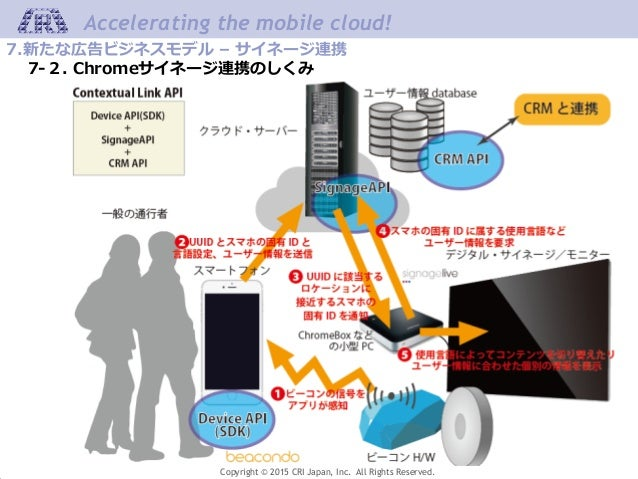 Copyright © 2015 CRI Japan, Inc. All Rights Reserved. Accelerating the mobile cloud! 27 7.新たな広告ビジネスモデル – サイネージ連携 7-2. Chro...