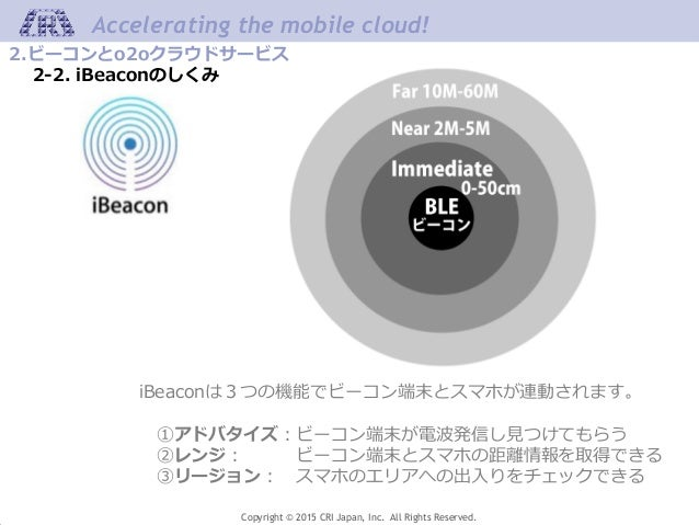 Copyright © 2015 CRI Japan, Inc. All Rights Reserved. Accelerating the mobile cloud! 2.ビーコンとo2oクラウドサービス 2-2. iBeaconのしくみ i...