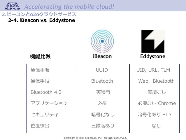 Copyright © 2015 CRI Japan, Inc. All Rights Reserved. Accelerating the mobile cloud! 2.ビーコンとo2oクラウドサービス 2-4. iBeacon vs. E...
