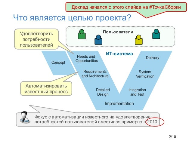 Requirements and Architecture Detailed Design Implementation Integration and Test System Verification ИТ-система Что являе...